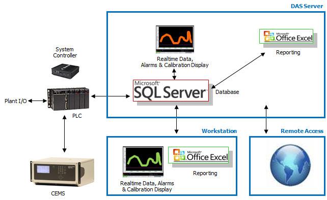 EcoChem - Data Acquisition System -- Cemtrac3